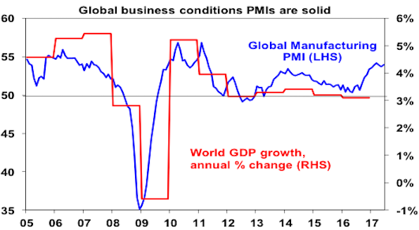 Global business conditions PMIs are solid