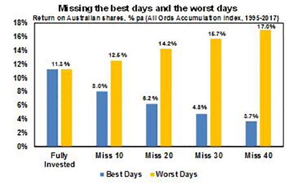 Missing the best days and the worst days chart