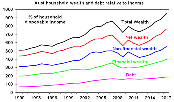 Australian household wealth and debt relative to income graph