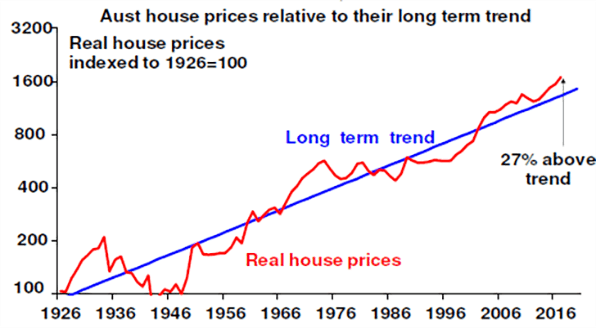 Aust house prices relative to their long term trend