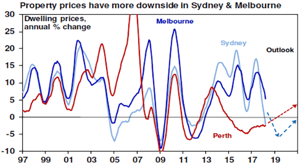 Property prices have more downside in Sydney & Melbourne chart