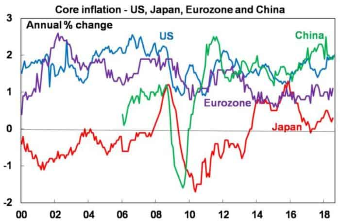 Five charts to keep an eye on the global economy_Core inflation