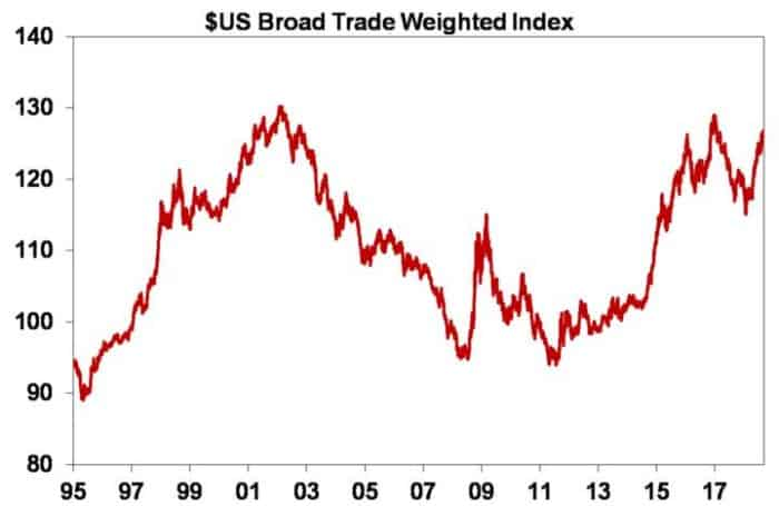 Five charts to keep an eye on the global economy_$US broad trade weighted