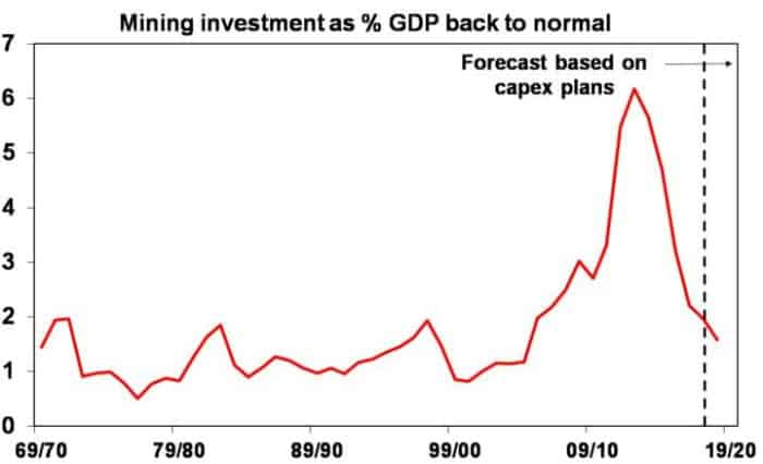 Mining Investments as percent GDP back to normal