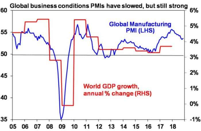 Graph: global business conditions PMIs