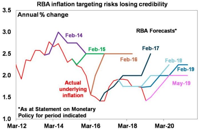 RBA cuts low graph 2