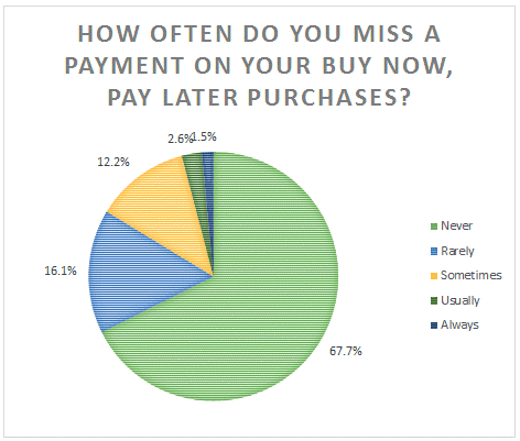 afterpay graph 2